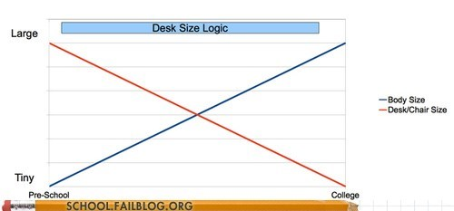 body size classrooms desk size makes no sense - 6491845376