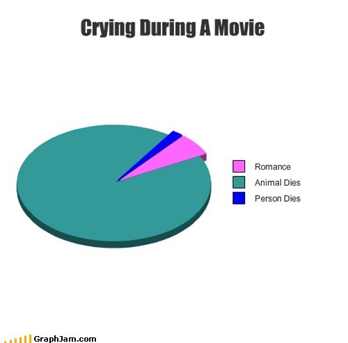 Crying During A Movie