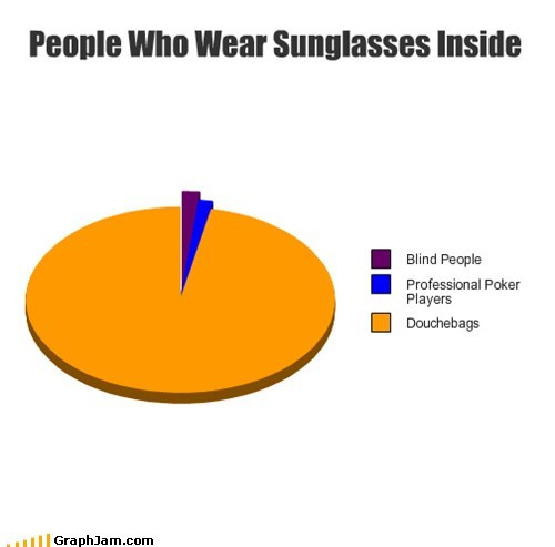 cool,douchebags,Pie Chart,sunglass