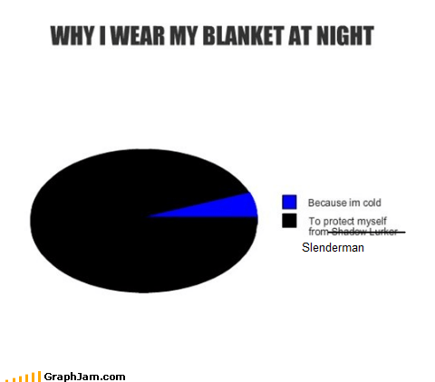 blanket creepy night Pie Chart slenderman - 6494420992