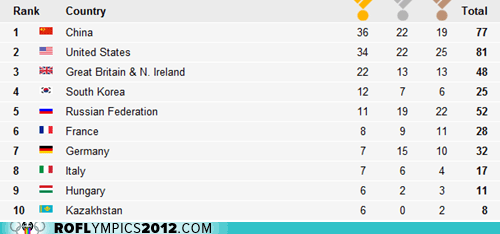 London 2012,medal count,olympics