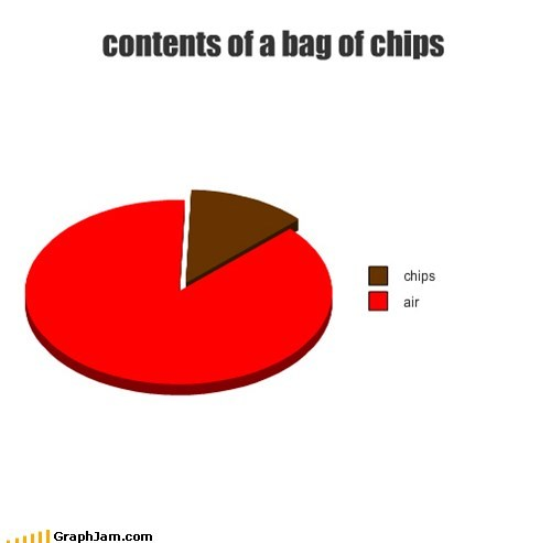 air,bag,chips,food,Pie Chart,snacks