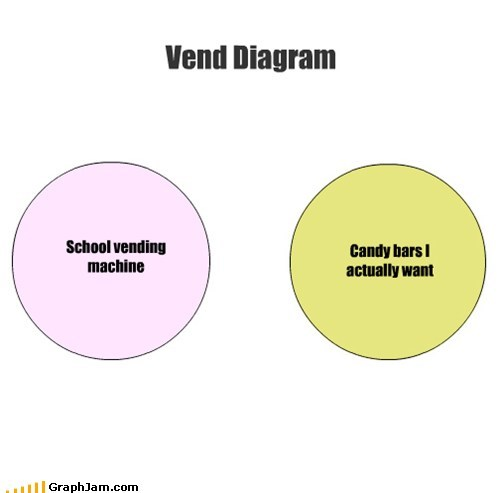 lunch time,school,vending machine,venn diagram,venn diagrams