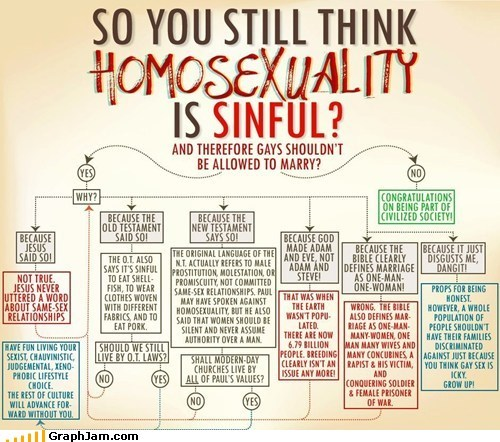 best of week,bible,flow chart,gay marriage,homosexuality,Memes,politics,religion,sinful