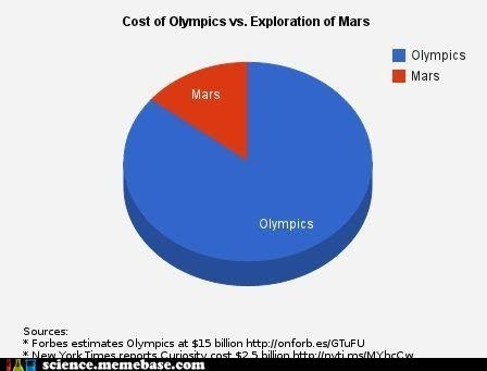 cost money olympics science - 6497962496