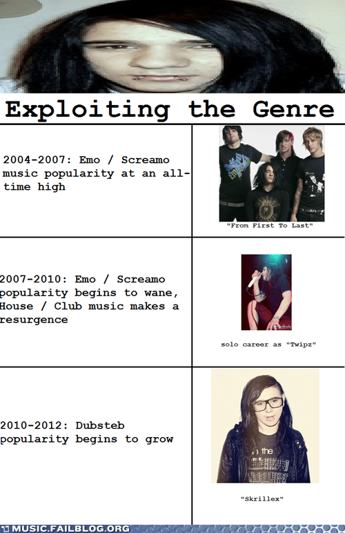 dubstep,emo,from first to last,genre,popular,screamo,skrillex