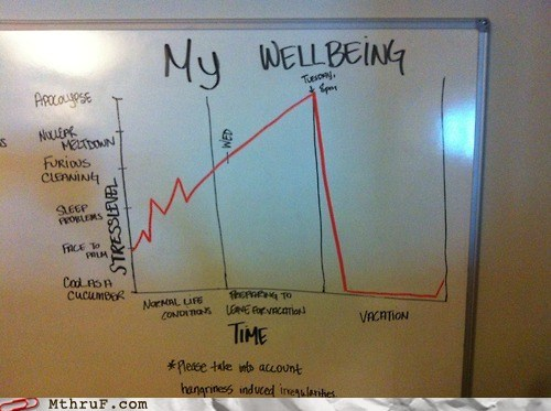 Chart graph wellbeing - 6498307072