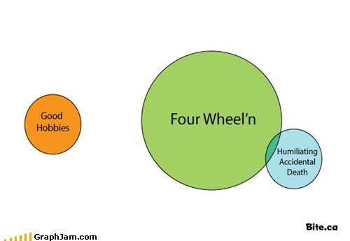 dead,deadly,four wheeler,hobbies,humiliating,venn diagram