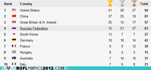 Today's Medal Count: Italy Back in the Top Ten!