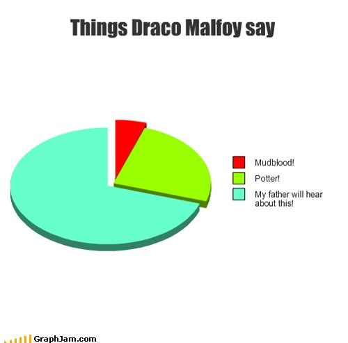 books,draco malfoy,Harry Potter,Movie,mudblood,Pie Chart