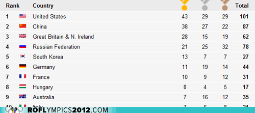 London 2012 medal count olympics