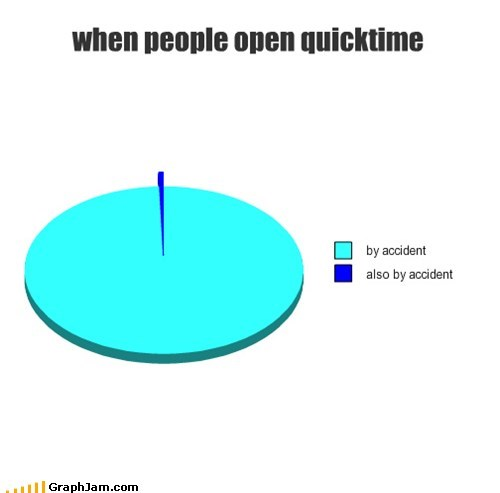 when people open quicktime