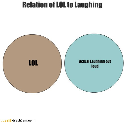 internets laughing out loud lol relation venn diagram
