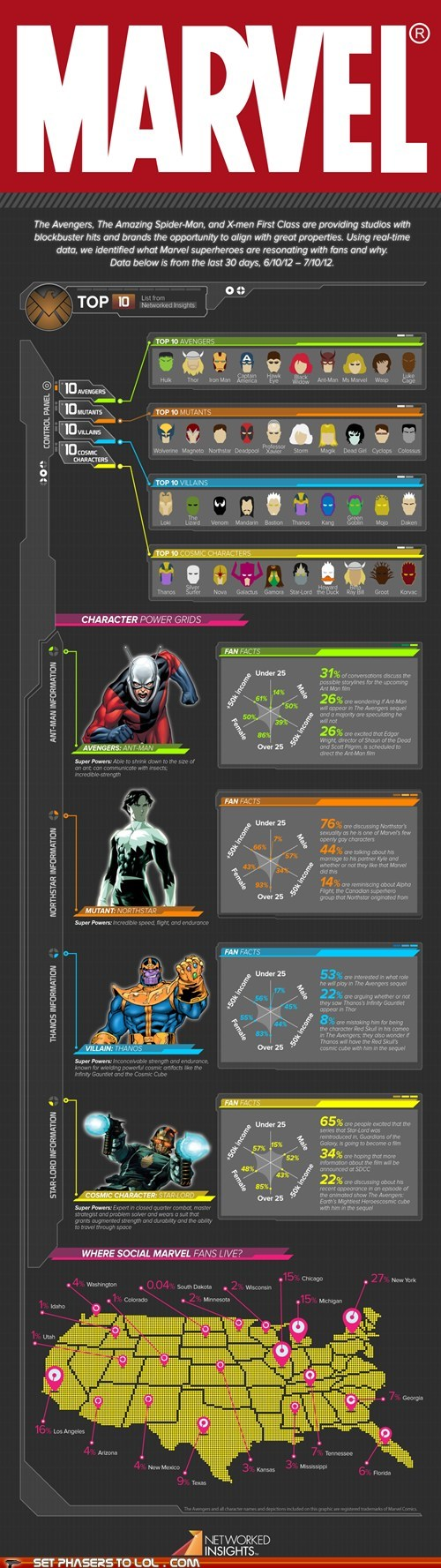 avengers,infographic,marvel,mutants,popularity,Spider-Man,superheroes,the lizard,x men