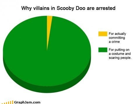 arrested cartoons crime Pie Chart scaring children scooby doo TV