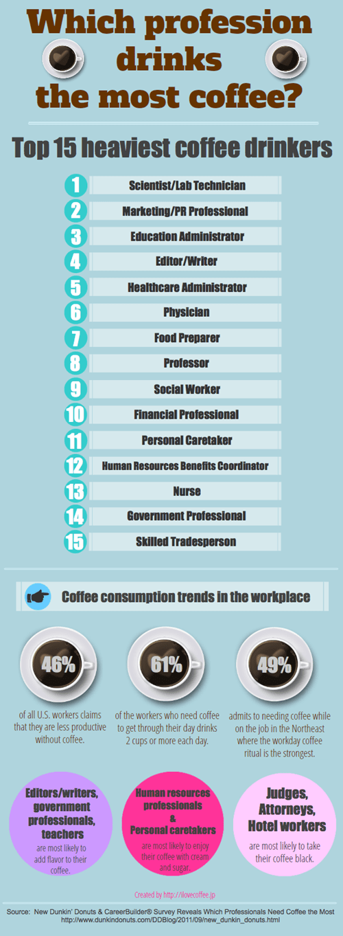 coffee consumption infographic occupation - 6508710912