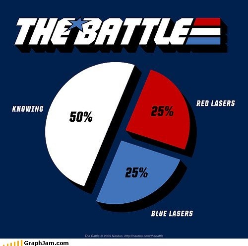 80s battles cartoons GI Joe lasers Pie Chart