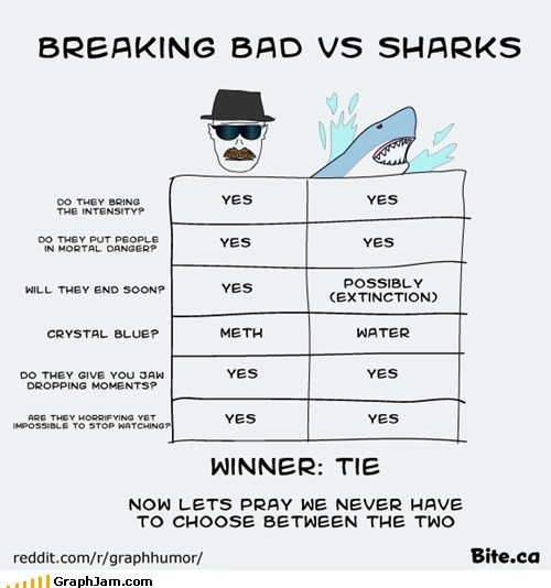 breaking bad drugs shark week sharks TV vs