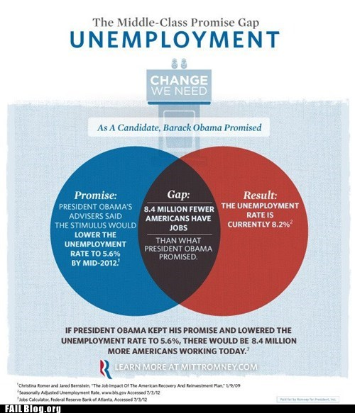 best of week Chart graph Hall of Fame Mitt Romney politics rnc venn diagram - 6510852352