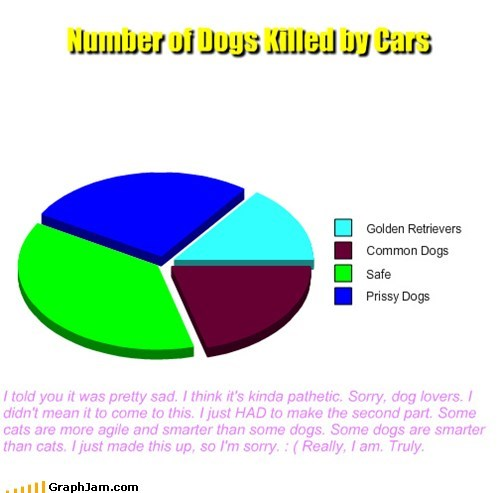 Number of Dogs Killed by Cars