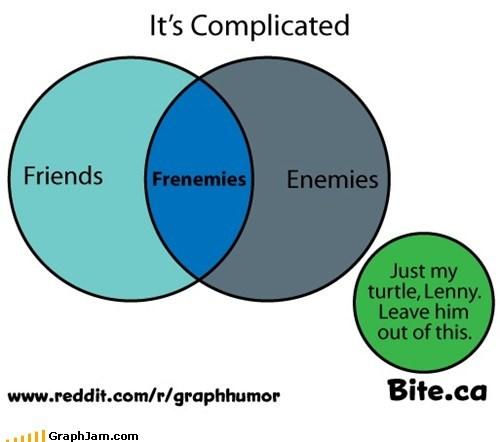 friends venn diagram - 6513258752