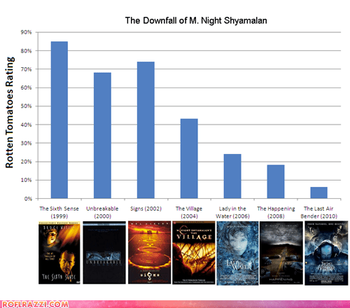 director,film,funny,graph,m night shyamalan,Movie