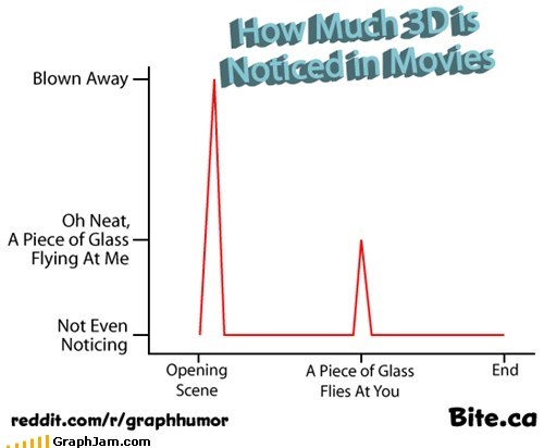 2d,3D Movies,Line Graph,movie theaters