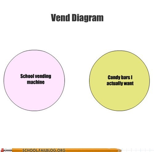 chasm,vend diagram,vending machine,venn diagram