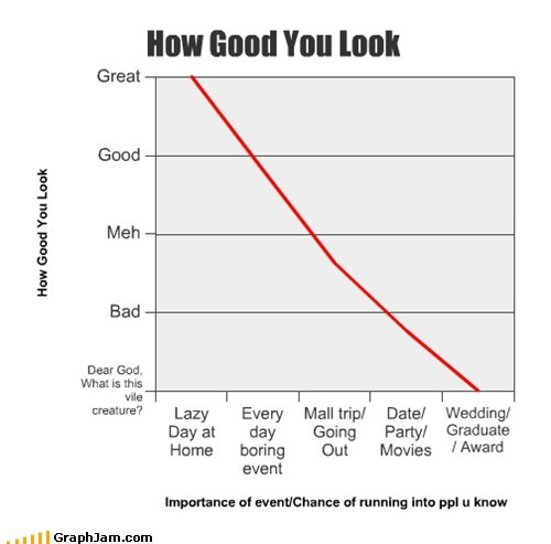 good looks,Line Graph,luck,ugly