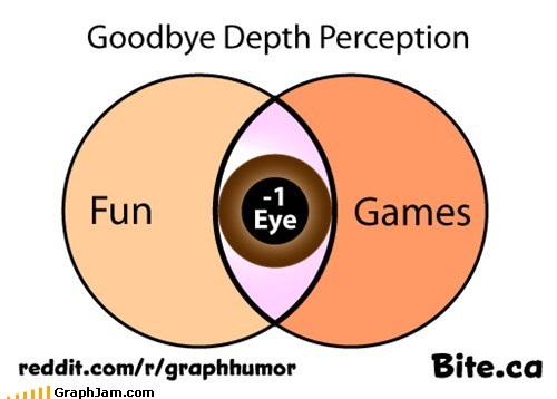 depth perception,fun and games,one eye,venn diagram