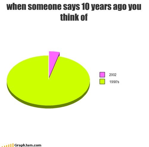 10 years,90s,Grandpa,old,Pie Chart