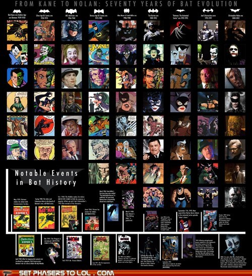 bane,batman,catwoman,christopher nolan,comics,eras,error,evolution,history,infographic,joel schumacher,movies,the joker