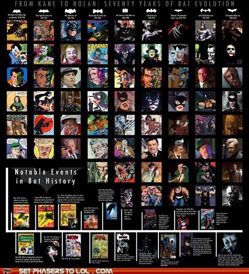 bane batman catwoman christopher nolan comics evolution history infographic movies the joker - 6527110656
