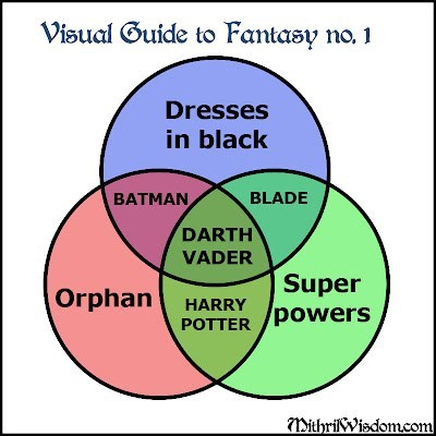 badassery,darth vader,fantasy,magic,sci fi,super powers,venn diagram