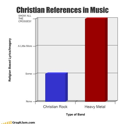 Bar Graph bible christian heavy metal Music religion