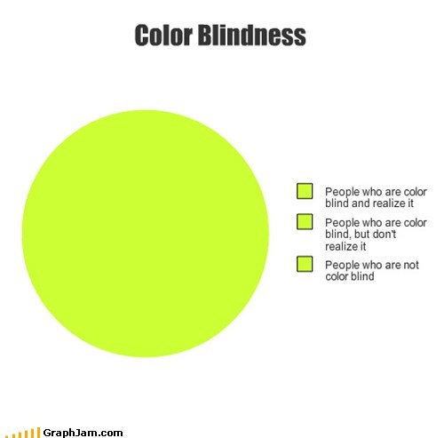 color blind,Pie Chart