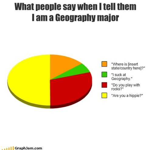 college,geography,geology,geometry,major,Pie Chart,what people say when