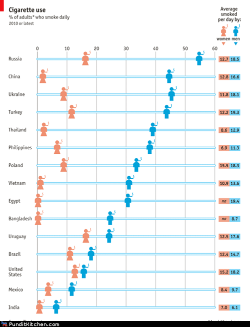 around the world,cigarettes,comparison,countries,infographic,men vs women