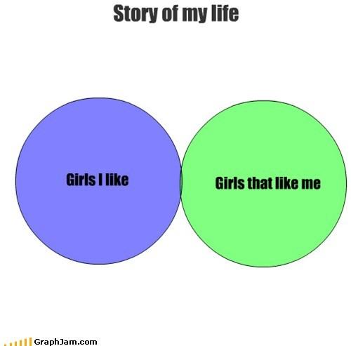 crushes girls like venn diagram - 6534426368