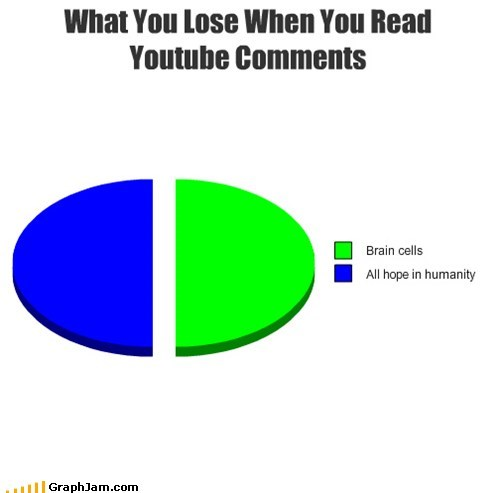 intelligence Pie Chart signs youtube commenters