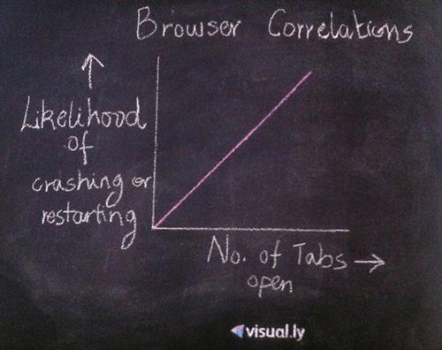 browser crash Line Graph restart - 6537291520