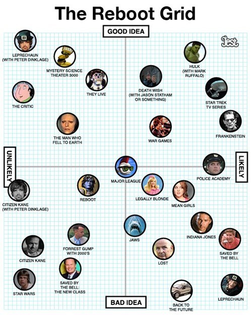 bad idea,Chart,good idea,infographic,likely,movies,reboot