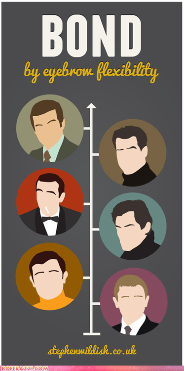 art,Chart,funny,infographic,james bond