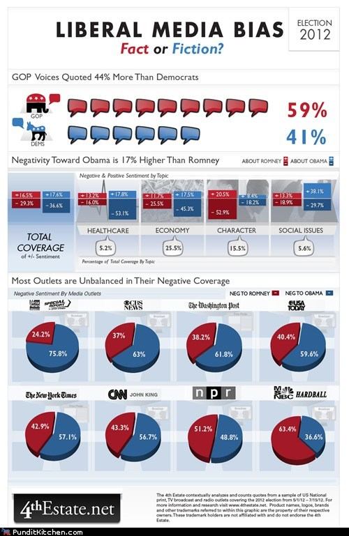charts fact fiction infographic liberal media bias - 6538322688