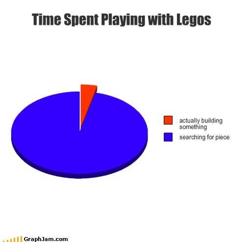 building,lost,Pie Chart,stepping on legos,toys
