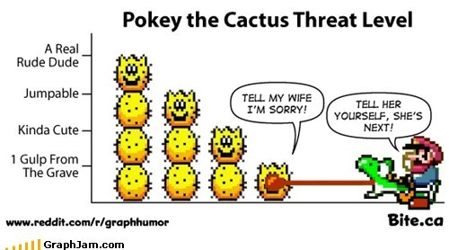 Pokey Threat Level