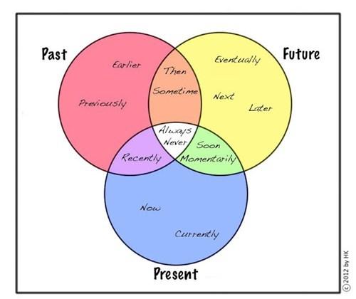 future present venn diagram - 6544481280