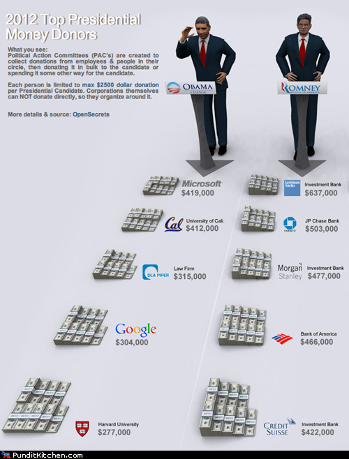 barack obama,Chart,donations,endorsements,infographic,Mitt Romney,money