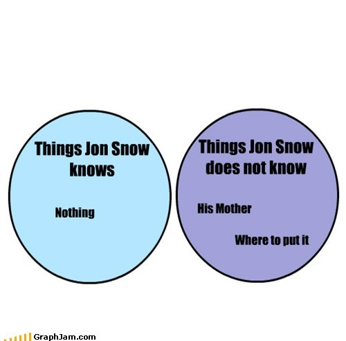 Game of Thrones,Jon Snow,mom,venn diagram