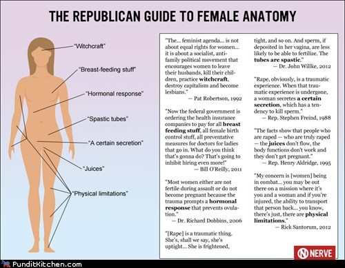 confusion female anatomy limitations Republicans witchcraft